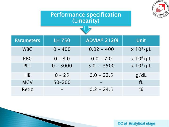 Performance specification (Linearity)