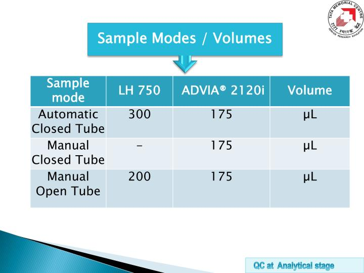 Sample Modes / Volumes