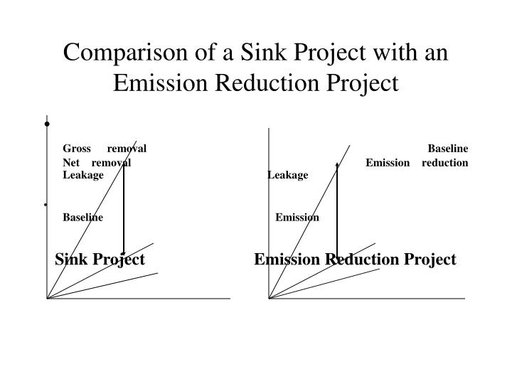 Comparison of a Sink Project with an Emission Reduction Project