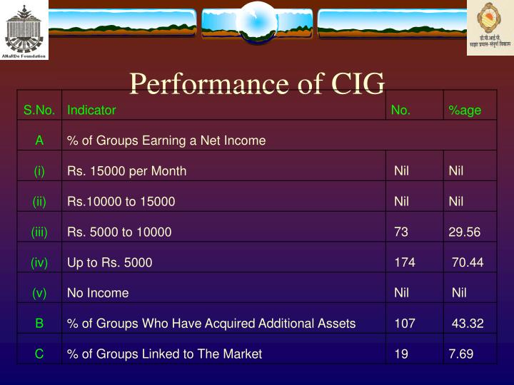 Performance of CIG