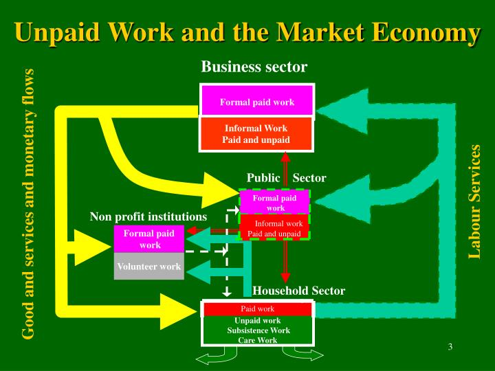 Unpaid Work and the Market Economy