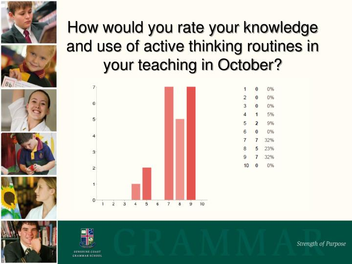 How would you rate your knowledge and use of active thinking routines in your teaching in October?
