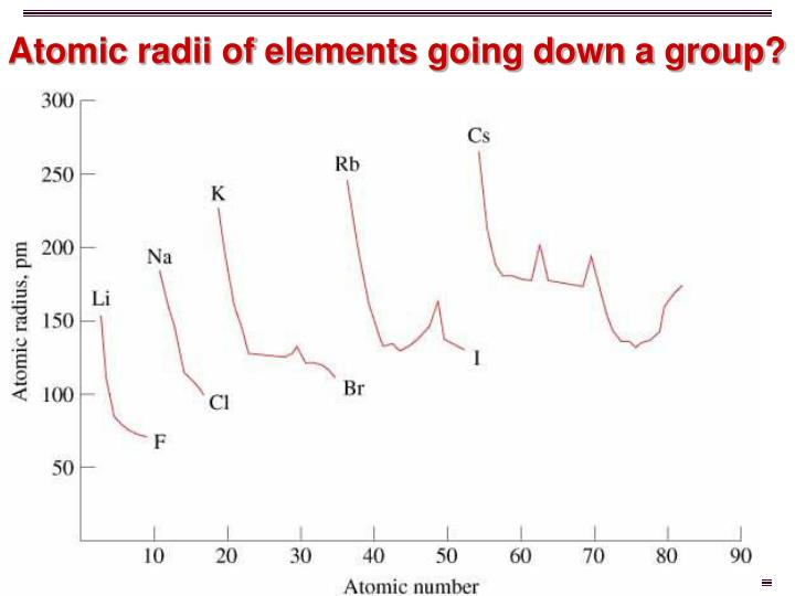 Atomic radii of elements going down a group?