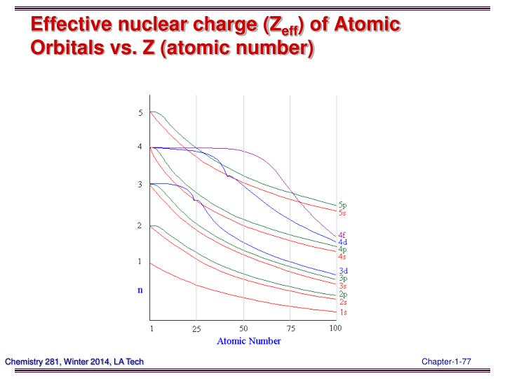 Effective nuclear charge (