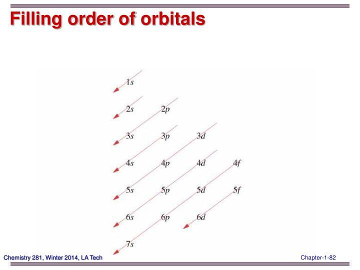 Filling order of