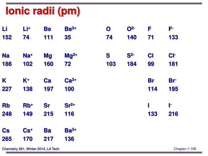 Ionic radii (pm)