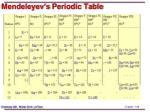 mendeleyev s periodic table