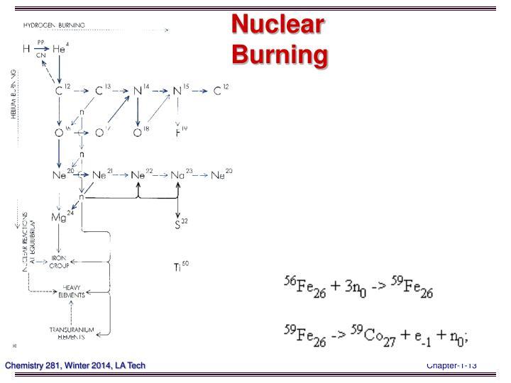 Nuclear Burning
