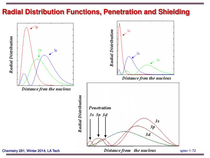 Radial Distribution Functions, Penetration and Shielding