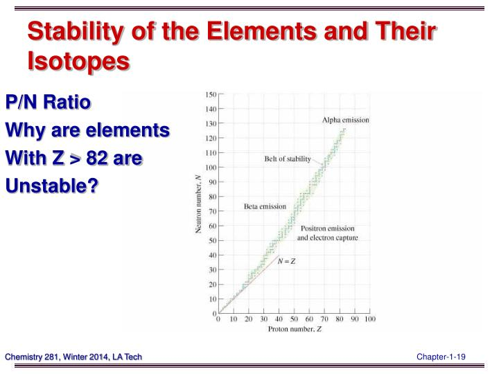 Stability of the Elements and Their Isotopes