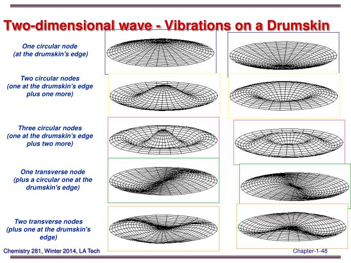 Two-dimensional wave - Vibrations on a