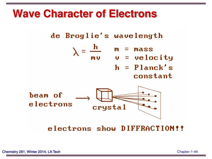 Wave Character of Electrons