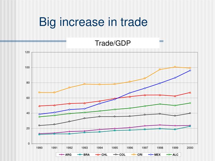 Big increase in trade