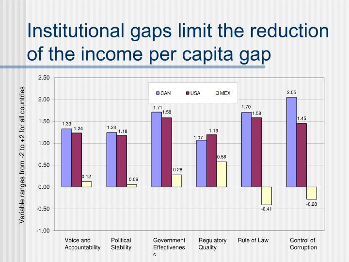 Institutional gaps limit the reduction of the income per capita gap