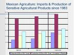 mexican agriculture imports production of sensitive agricultural products since 1983