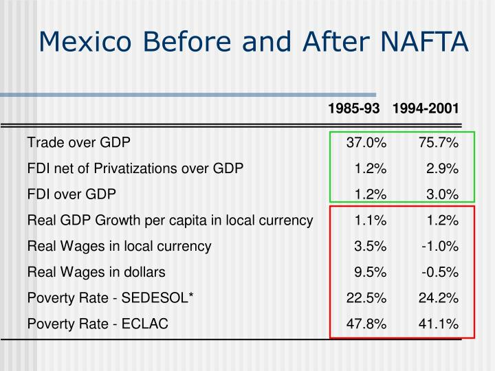 Mexico Before and After NAFTA