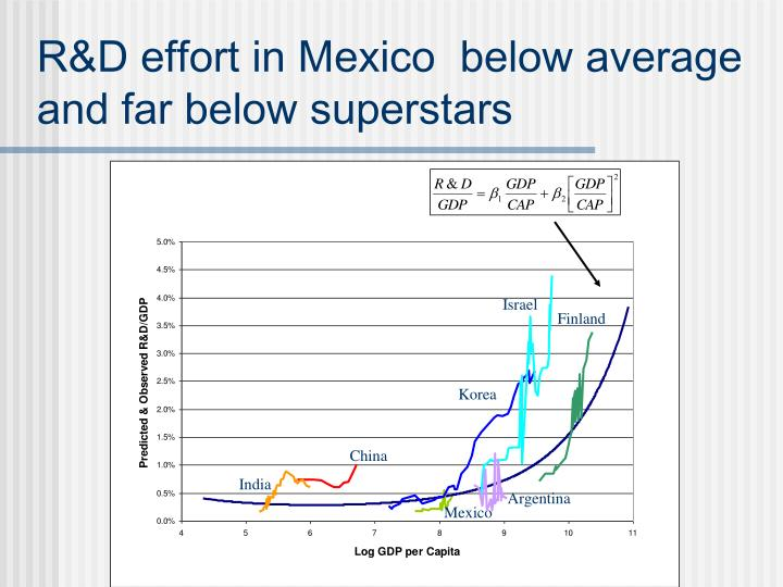R&D effort in Mexico  below average and far below superstars