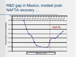 r d gap in mexico modest post nafta recovery