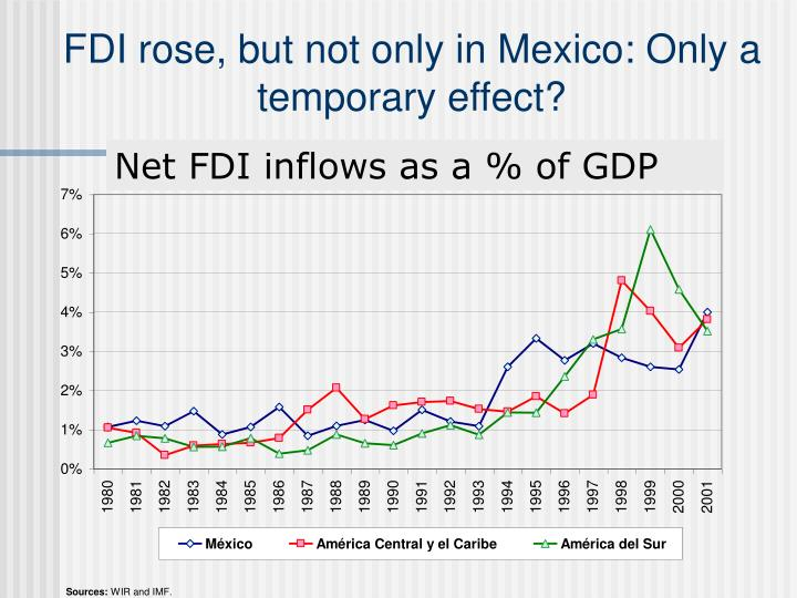 FDI rose, but not only in Mexico: Only a temporary effect?