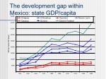 the development gap within mexico state gdp capita