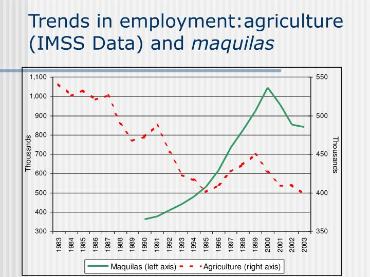 Trends in employment:agriculture (IMSS Data) and