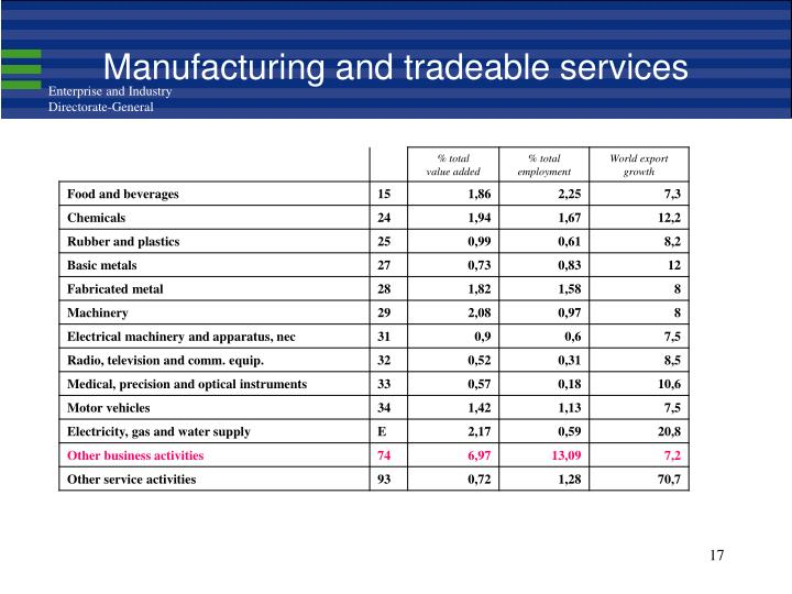 Manufacturing and tradeable services