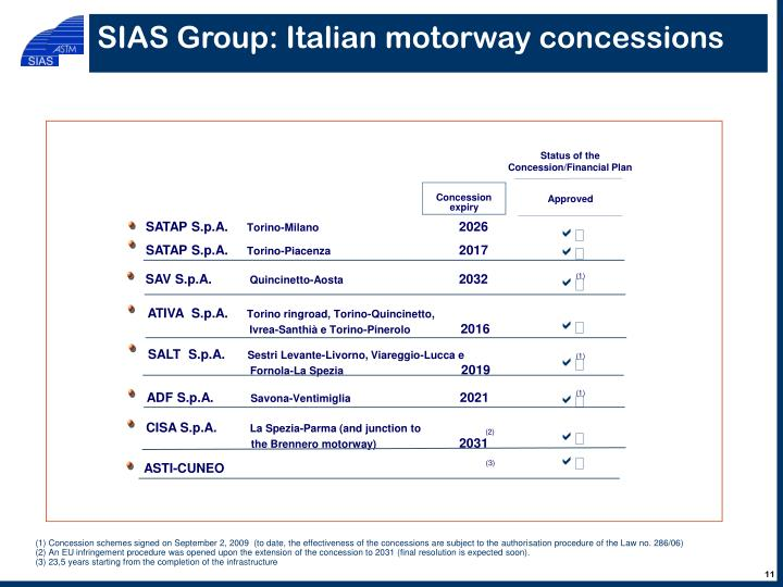 SIAS Group: Italian motorway concessions