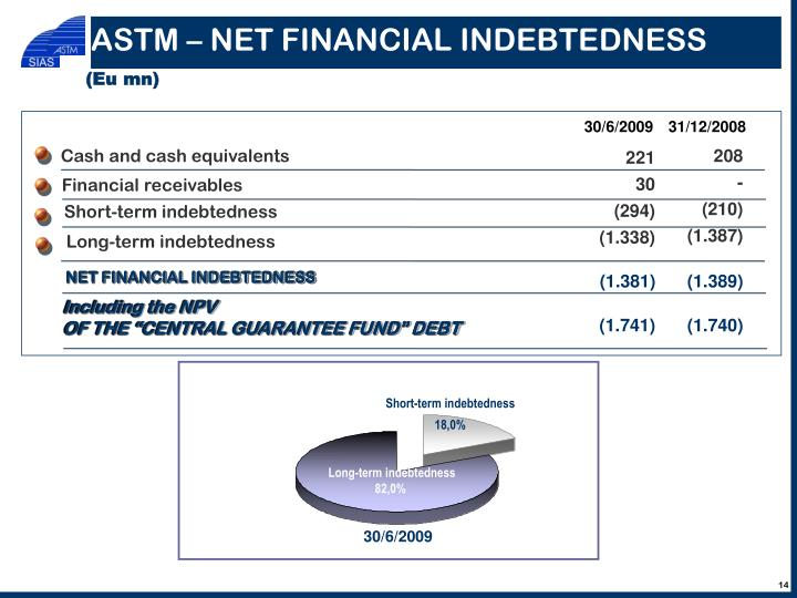 ASTM – NET FINANCIAL INDEBTEDNESS