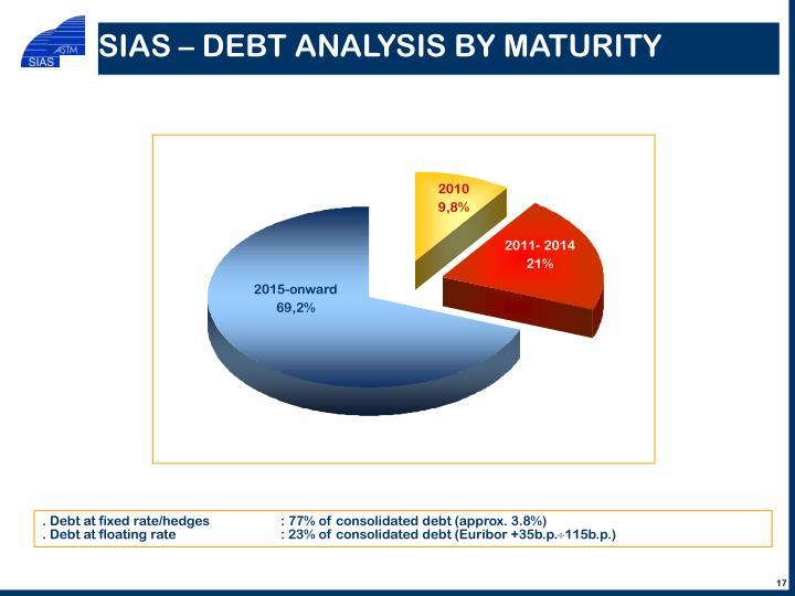 SIAS – DEBT ANALYSIS BY MATURITY
