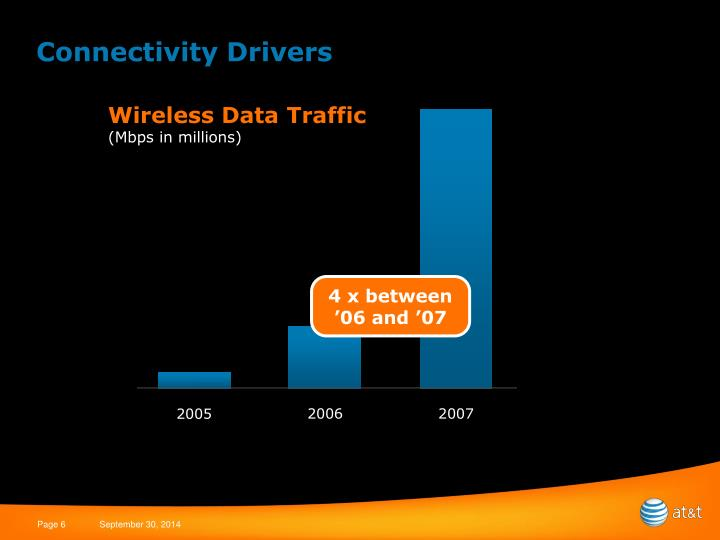 Wireless Data Traffic