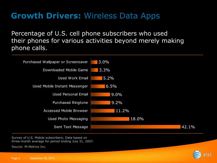 Growth drivers wireless data apps