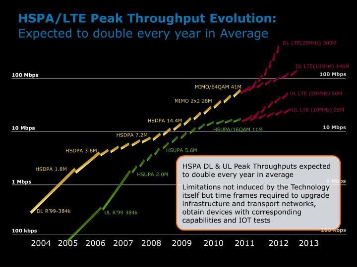 DL LTE(20MHz) 300M