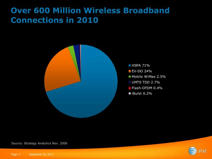 Over 600 Million Wireless Broadband Connections in 2010