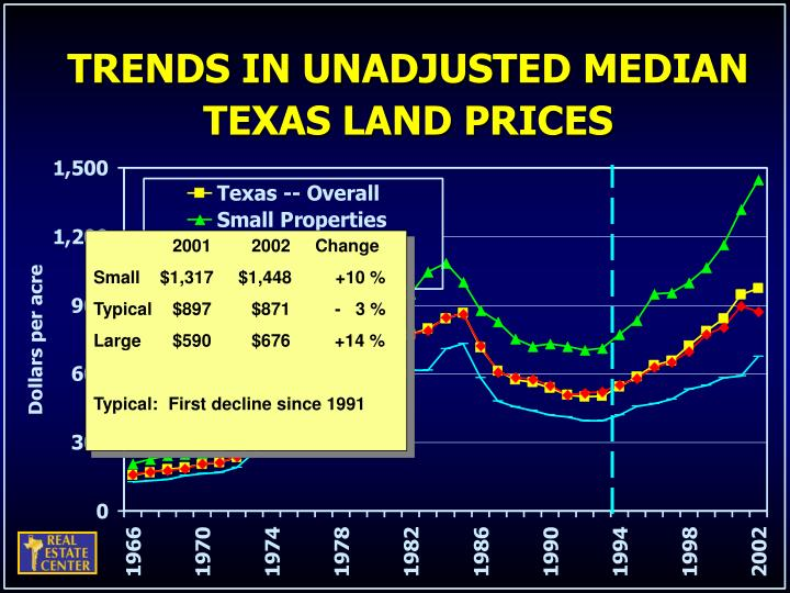TRENDS IN UNADJUSTED MEDIAN TEXAS LAND PRICES