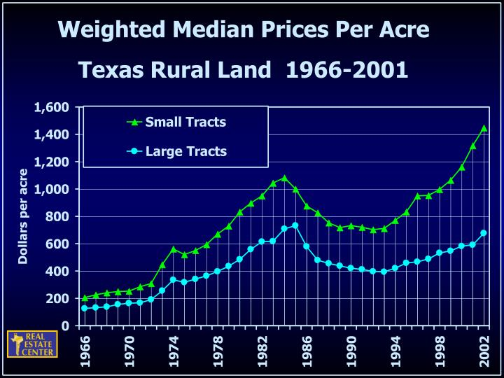 Weighted Median Prices Per Acre