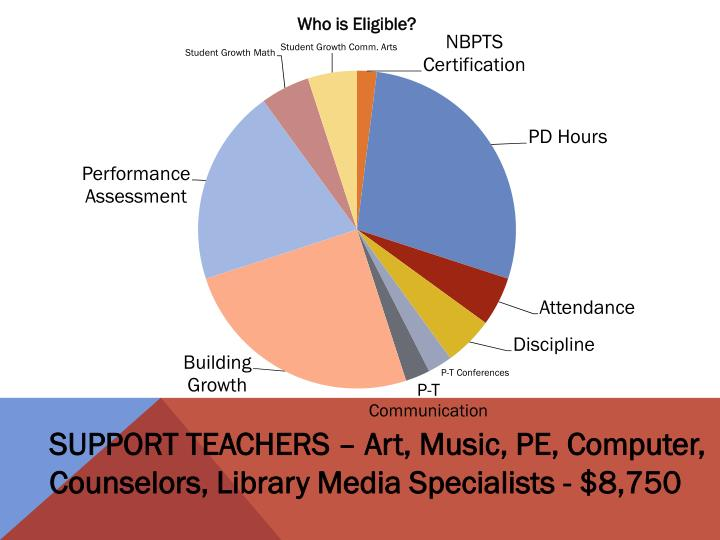 SUPPORT TEACHERS – Art, Music, PE, Computer, Counselors, Library Media Specialists - $8,750