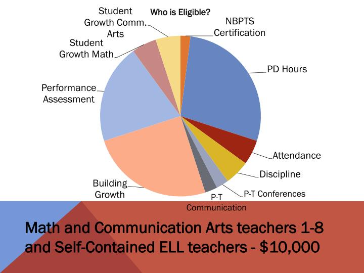 Math and Communication Arts teachers 1-8 and Self-Contained ELL teachers - $10,000