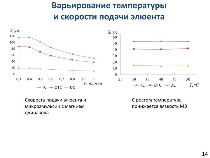 Варьирование температуры и скорости подачи элюента