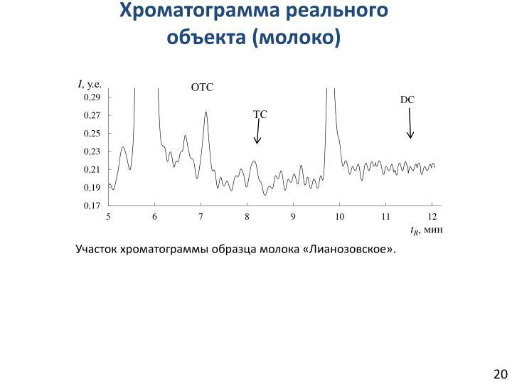 Хроматограмма реального объекта (молоко)