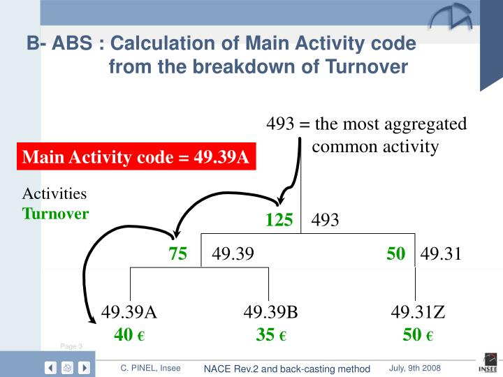 B abs calculation of main activity code from the breakdown of turnover