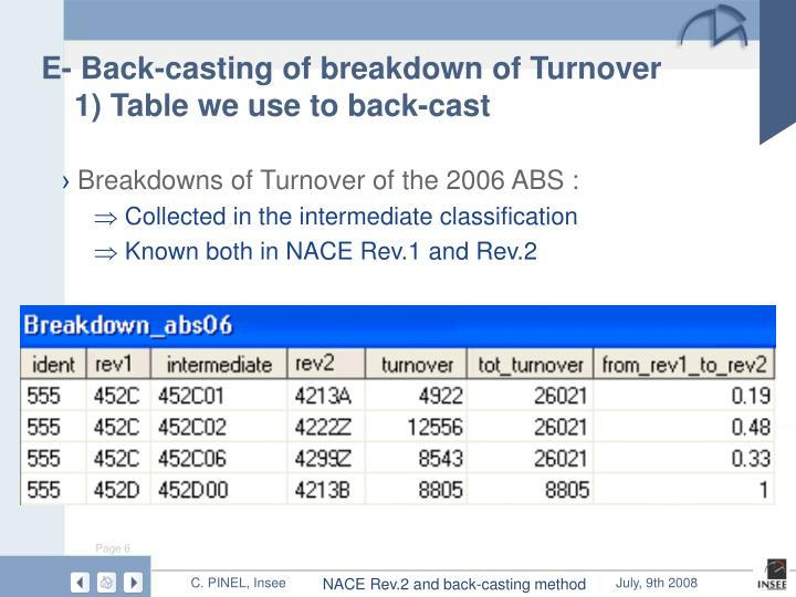 E- Back-casting of breakdown of Turnover