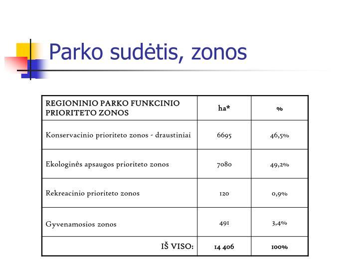 Parko sudėtis, zonos