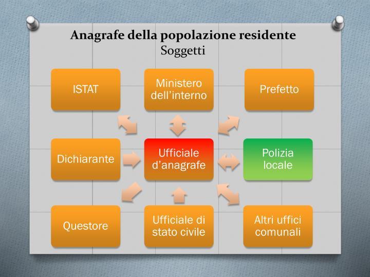 Anagrafe della popolazione residente