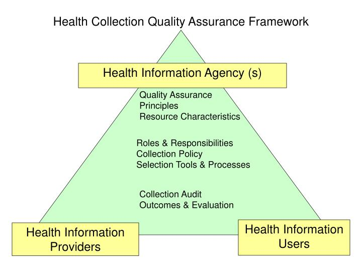 Health Collection Quality Assurance Framework