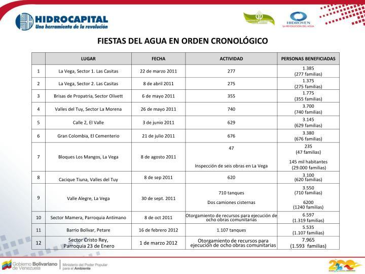 FIESTAS DEL AGUA EN ORDEN CRONOLÓGICO