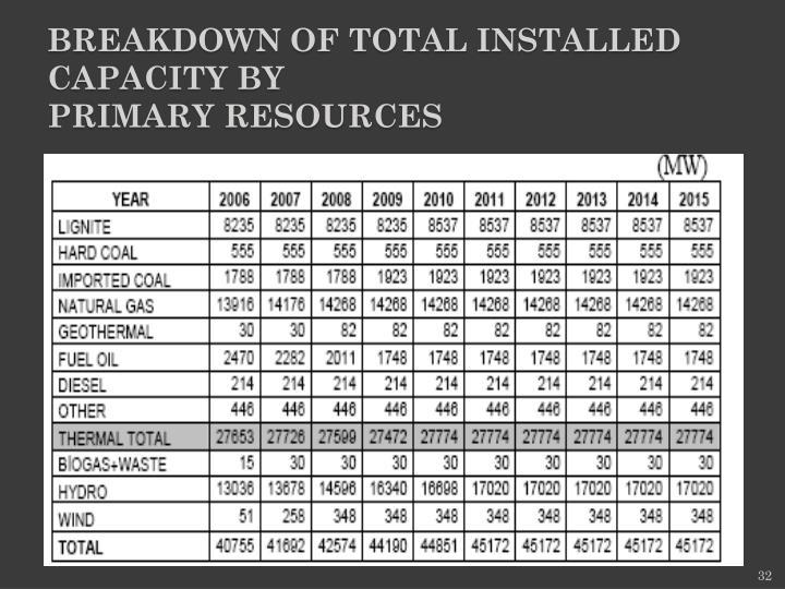 Breakdown of Total Installed Capacity by