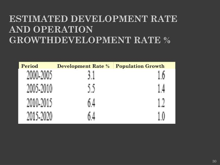 Estimated Development Rate and Operation GrowthDevelopment Rate %