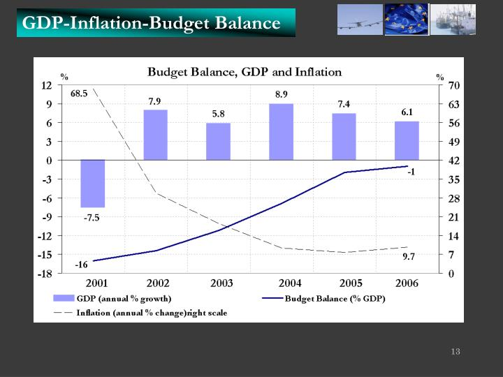 GDP-Inflation-Budget Balance