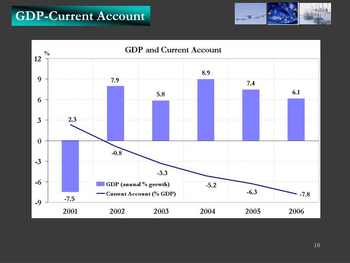 GDP-Current Account