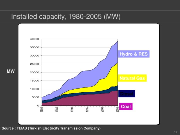 Installed capacity, 1980-2005 (MW)